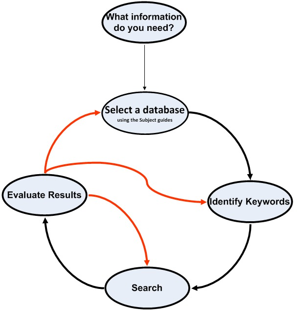 Effective Database Searching 1