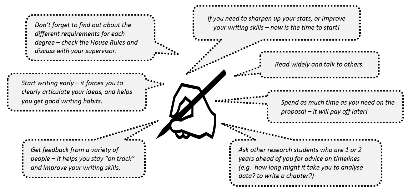 Writing a research proposal Library Teaching and Learning – Research Proposals